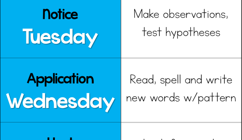 Word Study Strategies