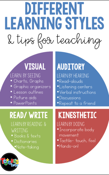 Students have different learning style preferences. While some are visual learners and prefer to see charts, pictures, diagrams, etc., others prefer to learn by hearing, doing, reading or writing! The VARK model describes 4 learning preferences: visual, auditory, kinesthetic, and reading/ writing. This post has strategies and tips for teachers to use when planning instruction, to meet the needs of all kinds of learners. #tejedastots