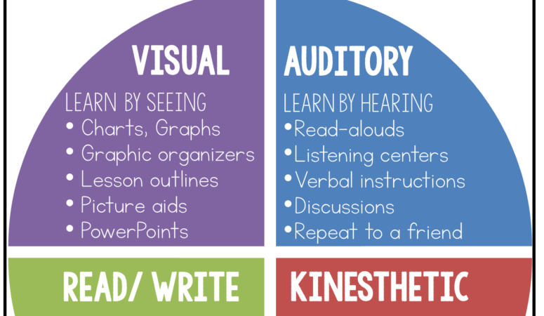 Teaching Different Learning Styles