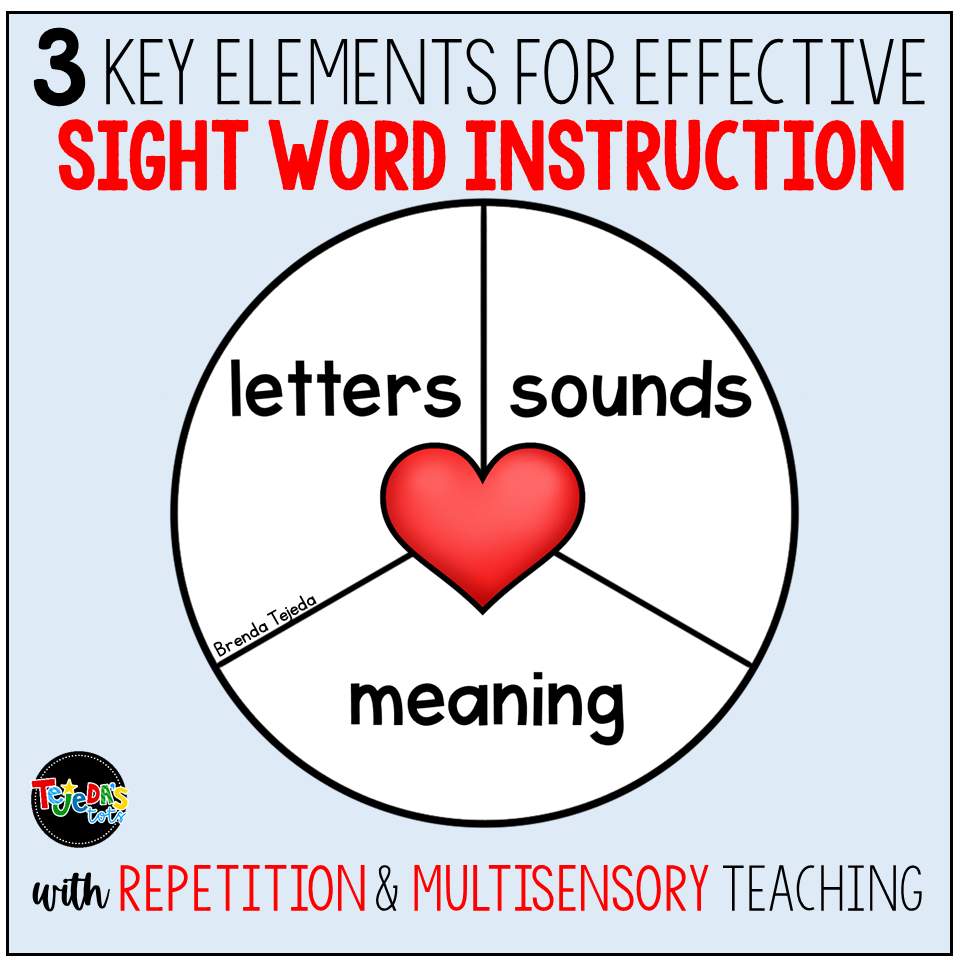 When teaching sight words, it's important that kids learn the letters that make up the word, the sounds of those letters, and the meaning of the word. Sight word instruction in context, with repetition and multi-sensory methods, is key to learning new words, especially in kindergarten and first grade! #sightwords