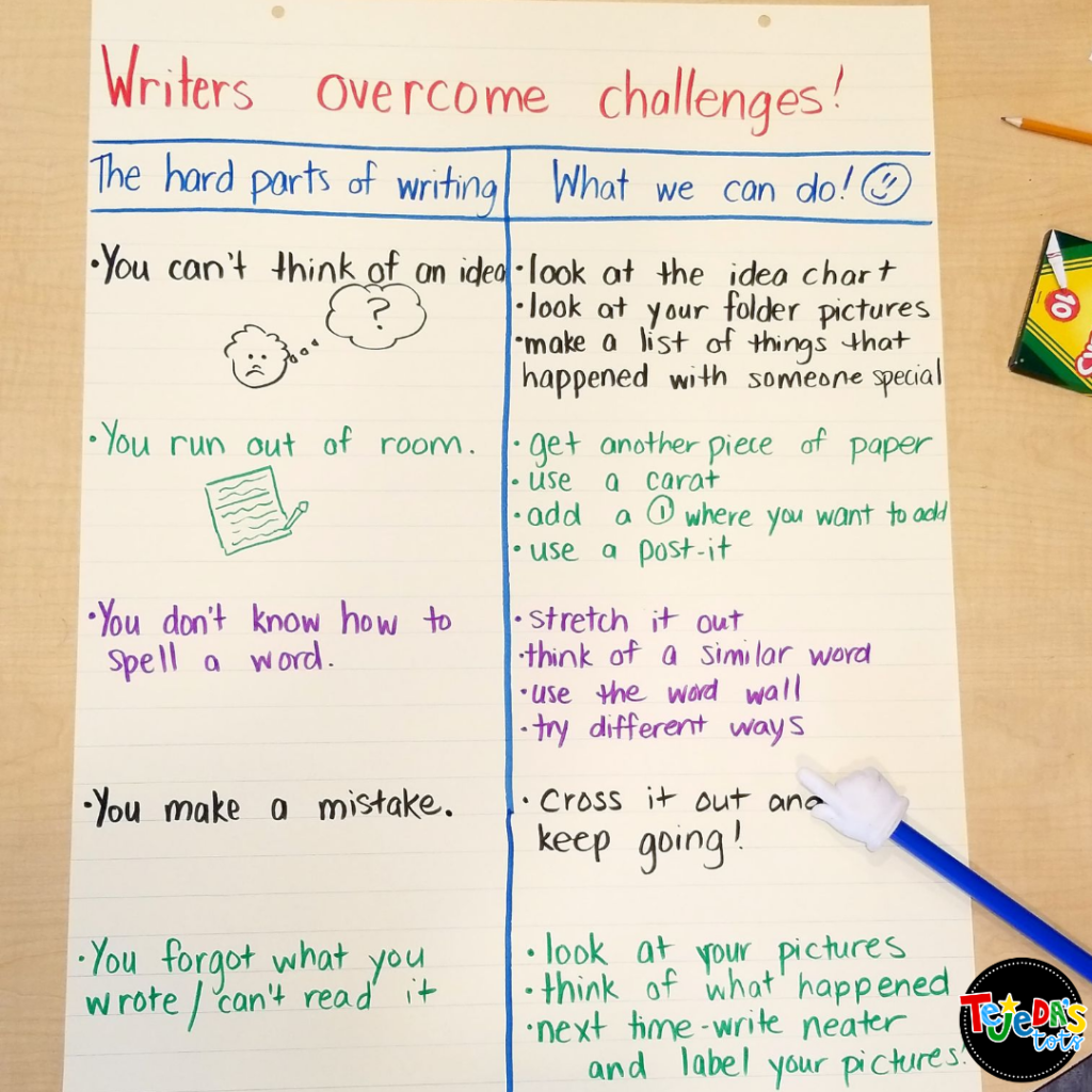 When kids can't work independently during writing workshop, you can't meet to conference with your students! This strategy of addressing challenges and brainstorming solutions for an anchor chart will help your students become independent writers. So useful for kindergarten and first grade classrooms.
